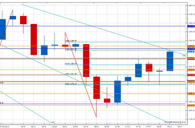 WPT_EUR_body_Picture_1.png, Weekly Price & Time: EUR/USD Flirting With An Important Upside Pivot