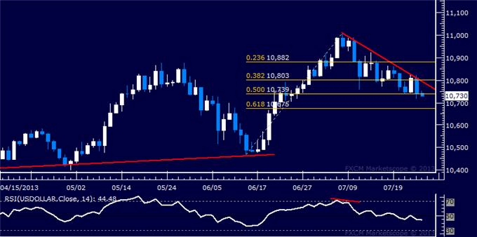 Forex_Dollar_Rejected_at_Resistance_SP_500_Flirting_with_1700_Figure_body_Picture_5.png, Dollar Rejected at Resistance, S&P 500 Flirting with 1700 Figure
