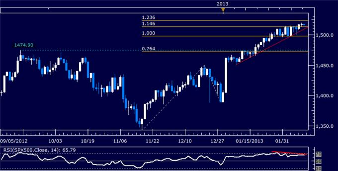 Forex_US_Dollar_Chart_Setup_Shows_Reversal_Warning_Signs_body_Picture_6.png, Forex: US Dollar Chart Setup Shows Reversal Warning Signs