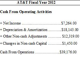 AT&T Cash Flow Statement showing cash from operating activities.
