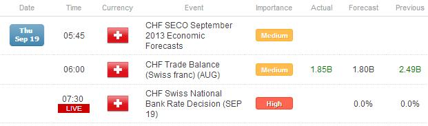 FX_Headlines_SNB_Rate_Decision_UK_Retail_Sales_to_Stoke_Post_FOMC_Moves_body_x0000_i1028.png, FX Headlines: SNB Rate Decision, UK Sales to Stoke Post-FOMC Moves