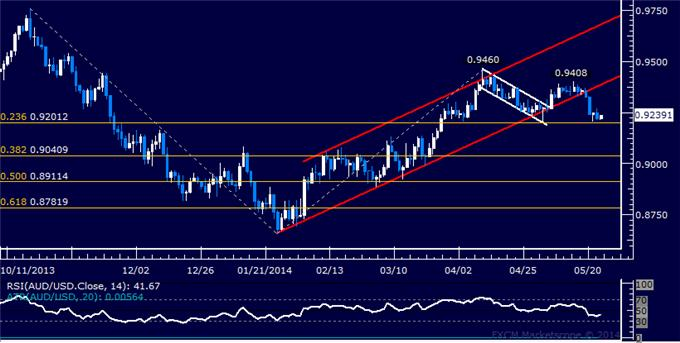 AUD/USD Technical Analysis – Support Above 0.92 at Risk