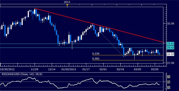 Commodities_Oil_Gold_May_Struggle_to_Further_Post-Cyprus_Deal_Trends__body_Picture_5.png, Crude Oil, Gold May Struggle to Further Post-Cyprus Deal Trends