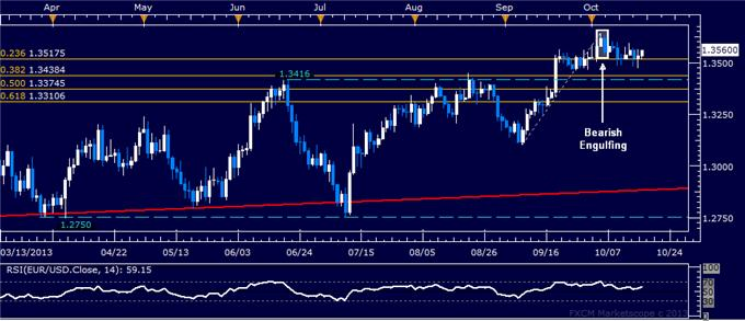 dailyclassics_eur-usd_body_eurusd.png, Forex: EUR/USD Technical Analysis – Holding Above 1.35 Figure