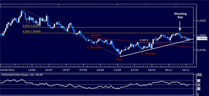 Forex_Analysis_USDCAD_Classic_Technical_Report_11.28.2012_body_Picture_1.png, Forex Analysis: USD/CAD Classic Technical Report 11.28.2012
