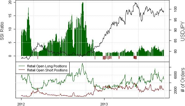 ssi_usd-jpy_body_USDJPYSSI.png, US Dollar Might Fall Faster than Japanese Yen