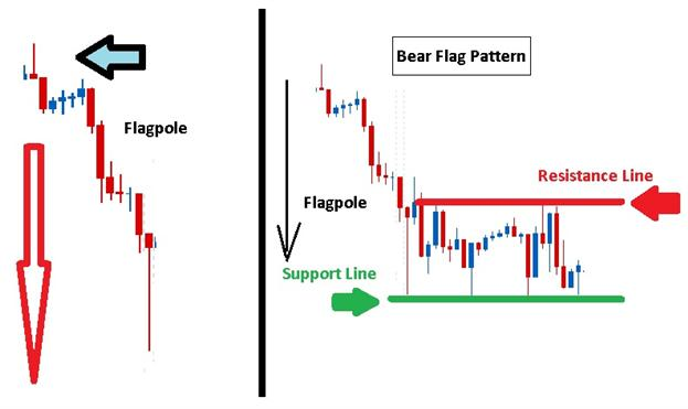 Trading_Bear_Flags_body_Picture_2.png, Learn Forex: Trading the Forex Bear Flags to Short the Market