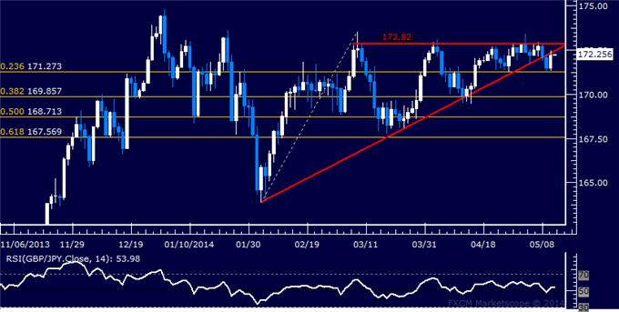 GBP/JPY Technical Analysis – Small Short Position Triggered