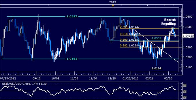 Forex_AUDUSD_Technical_Analysis_03.29.2013_body_Picture_5.png, AUD/USD Technical Analysis 03.29.2013