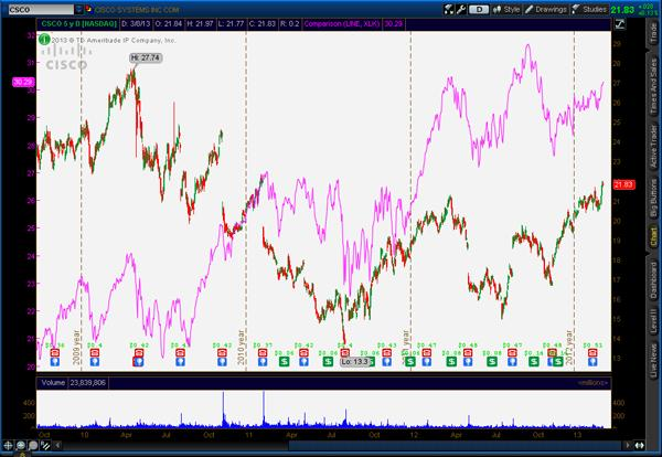 Cisco Stock vs XLK Chart