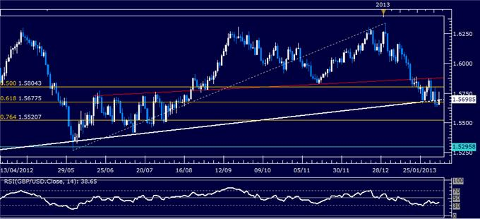 Forex_GBPUSD_Technical_Analysis_02.07.2013_body_Picture_1.png, GBP/USD Technical Analysis 02.07.2013