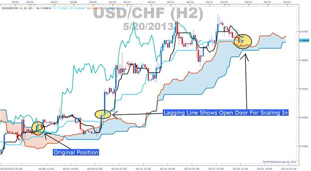 Learn_Forex_Scaling_Into_Trends_With_Ichimoku_body_Picture_2.png, Using Ichimoku Levels To Get The Most Of A Trend