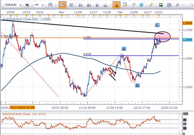 EURAUD_and_Positive_Risk-to-Reward_body_Picture_2.png, Learn Forex: EUR/AUD and Positive Risk-to-Reward