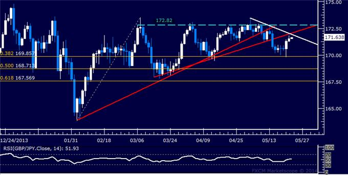 GBP/JPY Technical Analysis – Bounce Seen as Corrective