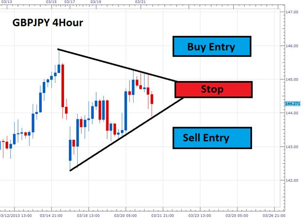 When_Forex_Trends_End_Trade_Triangles_body_Picture_1.png, When Forex Trends End, Trade Triangles