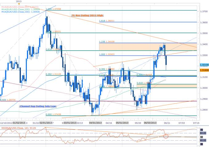Forex_EUR_GBP_to_Extend_Tumble_Gold_Decline_Eyes_Key_Support_1273_body_Picture_3.png, EUR, GBP to Extend Tumble- Gold Decline Eyes Key Support $1273