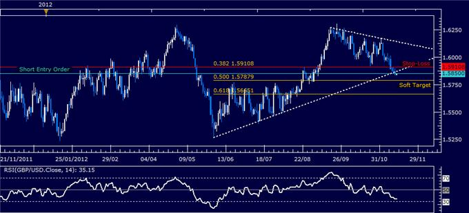 Forex_Analysis_GBPUSD_Short_Setup_Established_body_Picture_5.png, Forex Analysis: GBP/USD Short Setup Established