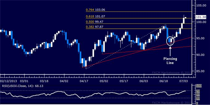 Forex_US_Dollar_Backs_Away_from_3-Year_High_SP_500_at_Risk_body_Picture_8.png, US Dollar Backs Away from 3-Year High, S&P 500 at Risk