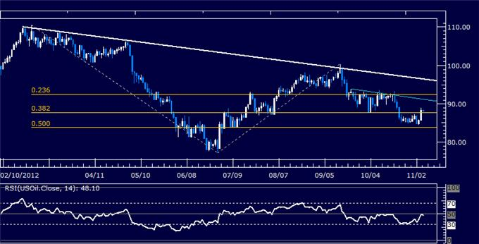 Forex_Analysis_US_Dollar_Stalls_at_Resistance_as_SP_500_Bounces_body_Picture_8.png, Forex Analysis: US Dollar Stalls at Resistance as S&P 500 Bounces
