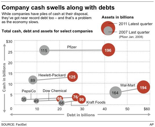 Why that corporate cash pile isn't so impressive