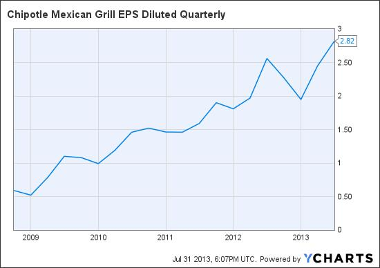 CMG EPS Diluted Quarterly Chart