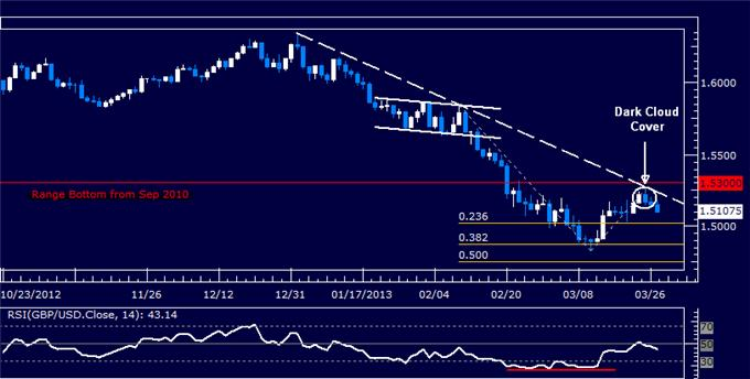 Forex_GBPUSD_Technical_Analysis_03.27.2013_body_Picture_5.png, GBP/USD Technical Analysis 03.27.2013