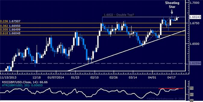 GBP/USD Technical Analysis – Double Top Still a Possibility