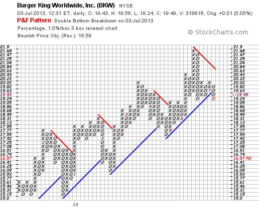 Burger King (BKW) Point & Figure Chart