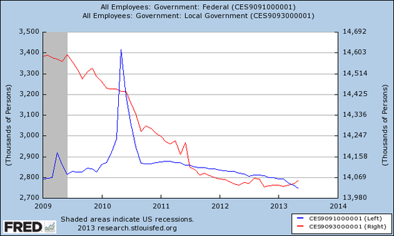 Federal_Local_Layoffs_Fred.png