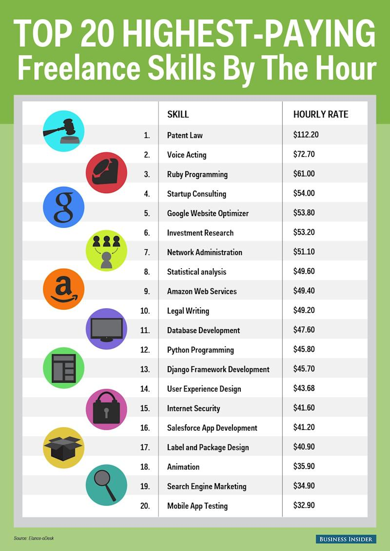 Highest Paid Freelance Skills Graphic