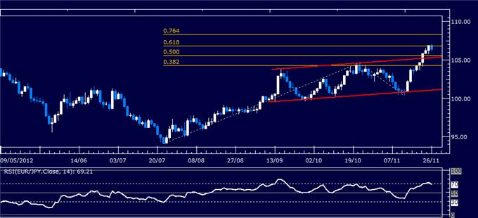 Forex_Analysis_EURJPY_Classic_Technical_Report_11.26.2012_body_Picture_1.png, Forex Analysis: EUR/JPY Classic Technical Report 11.26.2012