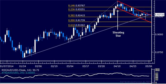dailyclassics_aud-usd_body_Picture_12.png, Forex: AUD/USD Technical Analysis – Sellers Struggle with Momentum