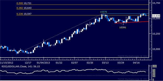 Forex_US_Dollar_Struggles_to_Advance_as_SP_500_Eyes_1600_Figure_body_Picture_5.png, US Dollar Struggles to Advance as S&P 500 Eyes 1600 Figure