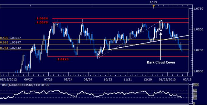 Forex_AUDUSD_Technical_Analysis_02.08.2013_body_Picture_5.png, AUD/USD Technical Analysis 02.12.2013