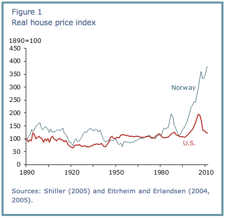 norway us home prices