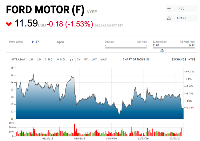Ford Motor Posted Forecast for First-Quarter