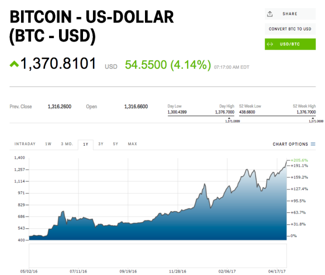 Bitcoin blows through $1500 for the first time