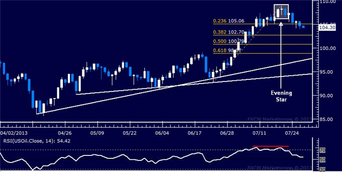 Forex_Dollar_Selloff_Tipped_to_Continue_SP_500_Stuck_Sub-1700_body_Picture_8.png, Dollar Selloff Tipped to Continue, S&P 500 Stuck Sub-1700