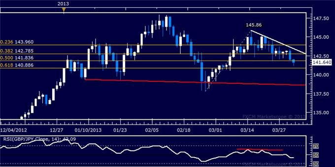 Forex_GBPJPY_Technical_Analysis_04.02.2013_body_Picture_5.png, GBP/JPY Technical Analysis 04.02.2013