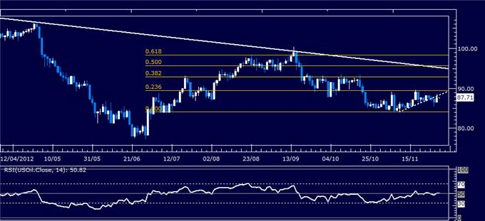 Forex_Analysis_US_Dollar_Holds_Support_Even_as_SP_500_Rallies_body_Picture_1.png, Forex Analysis: US Dollar Holds Support Even as S&P 500 Rallies
