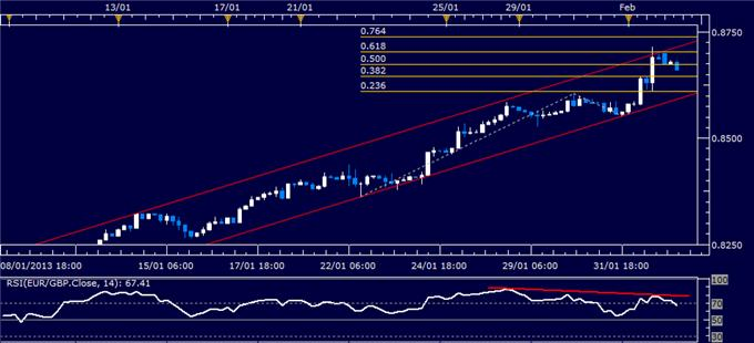 Forex_EURGBP_Technical_Analysis_02.04.2013_body_Picture_1.png, EUR/GBP Technical Analysis 02.04.2013