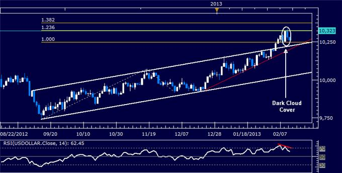 Forex_US_Dollar_Technical_Analysis_02.13.2013_body_Picture_5.png, US Dollar Technical Analysis 02.13.2013