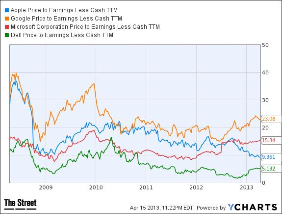 AAPL Price to Earnings Less Cash TTM Chart