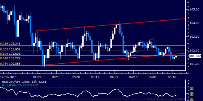USD/JPY Technical Analysis – Channel Break Hints at Losses