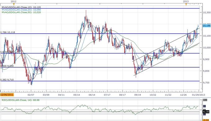 Forex_USD_Overbought_Ahead_of_FOMC_AUD_Weighed_By_Rate_Expectations_body_ScreenShot195.png, Forex: USD Overbought Ahead of FOMC, AUD Weighed By Rate Expectations