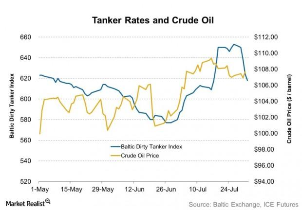 Tanker Rates and Crude Oil 2013-08-02