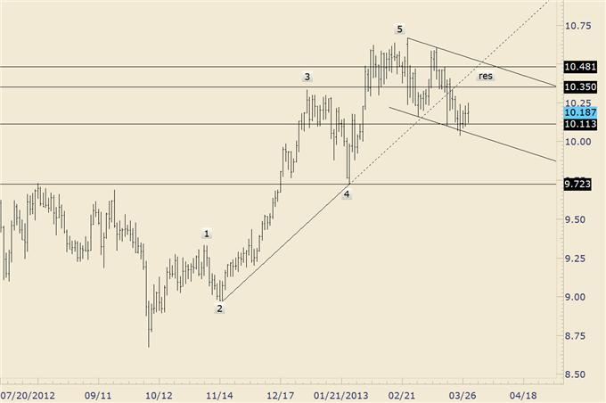 Trading_Opportunities_in_GBPUSD_AUDUSD_and_Yen_Crosses_body_zarjpy.png, Trading Opportunities in GBP/USD, AUD/USD, and Yen Crosses