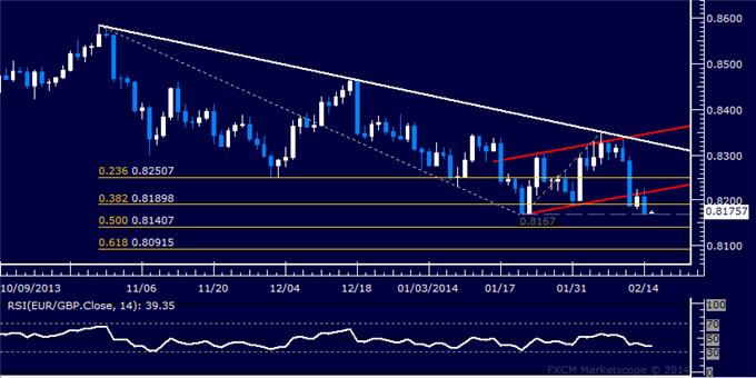 dailyclassics_eur-chf_body_Picture_10.png, Forex: EUR/GBP Technical Analysis – Testing Support Sub-0.84 Mark