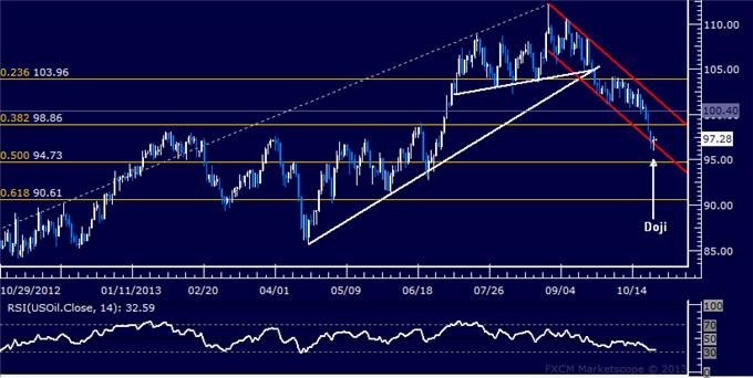 Forex_US_Dollar_Stalls_at_Chart_Support_SPX_500_May_Turn_Lower_body_Picture_8.png, US Dollar Stalls at Chart Support, SPX 500 May Turn Lower