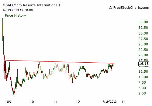 MGM Stock Chart - Weekly